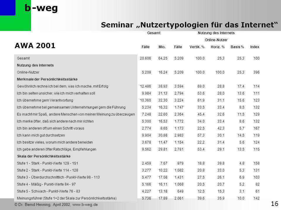 AWA 2001 Gesamt Nutzung des Internets Online-Nutzer Fälle Mio.