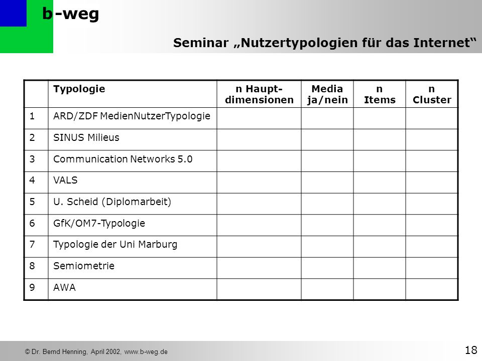 Typologie n Haupt-dimensionen. Media. ja/nein. n. Items. n Cluster. 1. ARD/ZDF MedienNutzerTypologie.