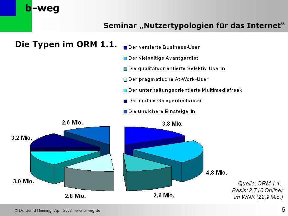 Die Typen im ORM 1.1. Quelle: ORM 1.1., Basis: 2.710 Onliner im WNK (22,9 Mio.)