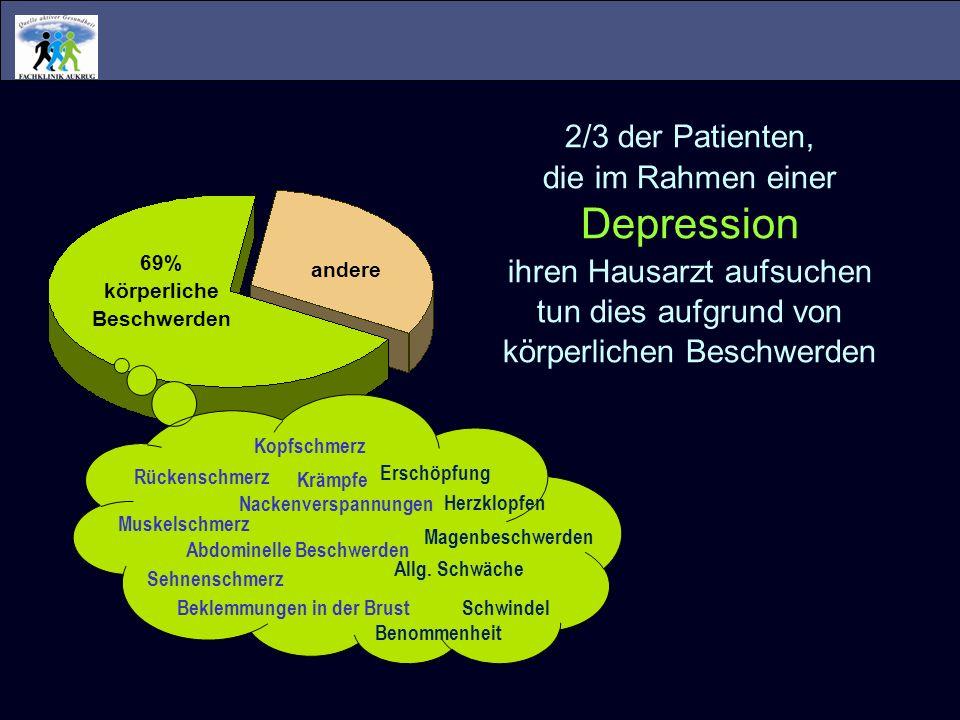 Depression 2/3 der Patienten, die im Rahmen einer