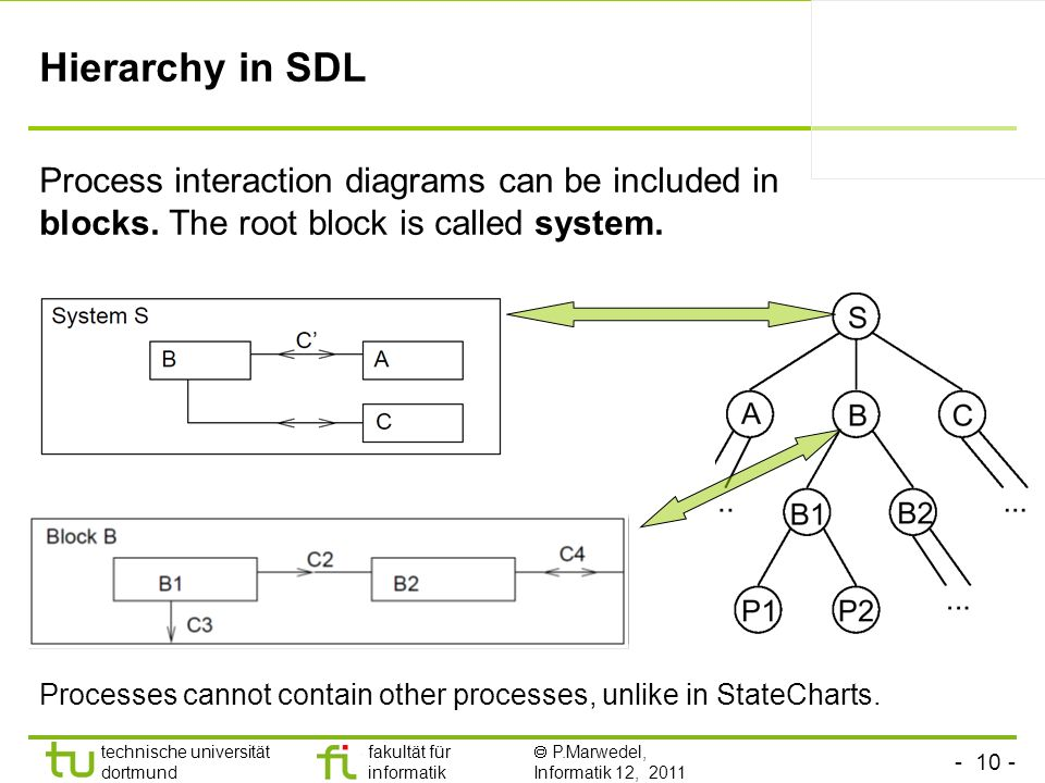 Hierarchy in SDL Process interaction diagrams can be included in blocks. The root block is called system.