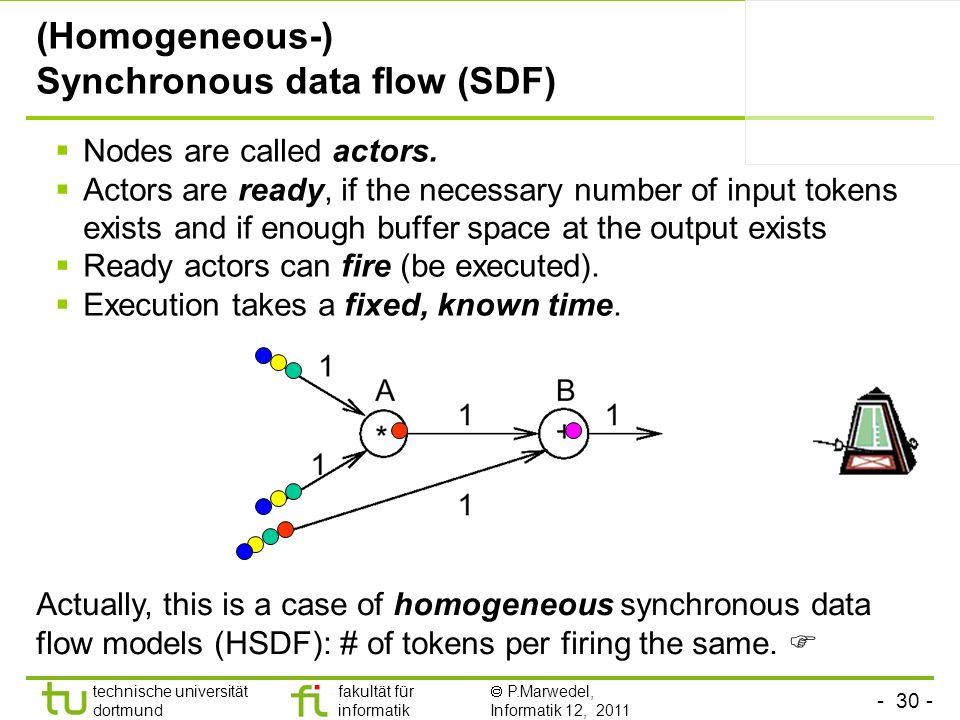 (Homogeneous-) Synchronous data flow (SDF)