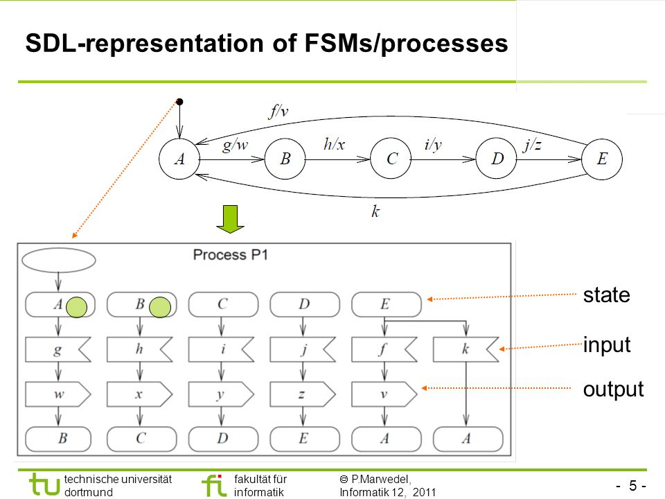 SDL-representation of FSMs/processes