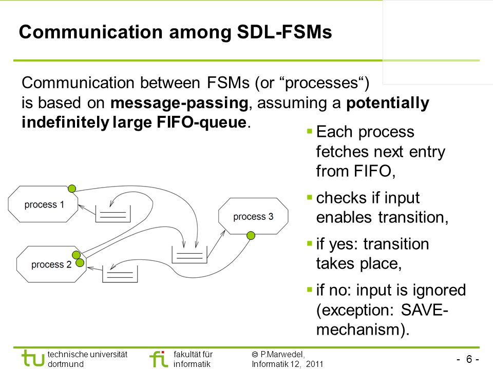 Communication among SDL-FSMs