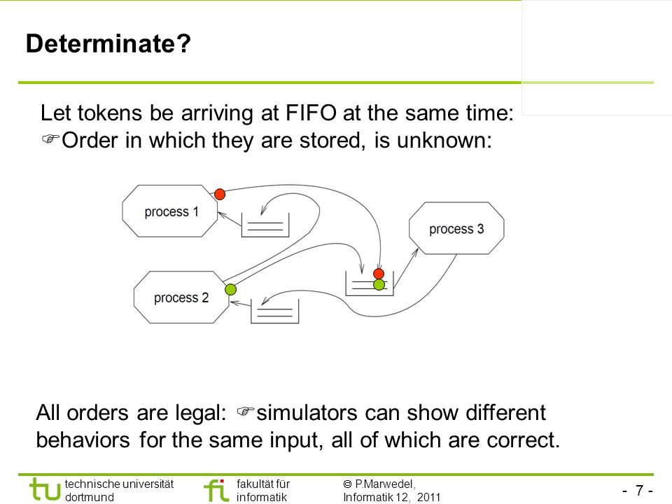Determinate Let tokens be arriving at FIFO at the same time: Order in which they are stored, is unknown: