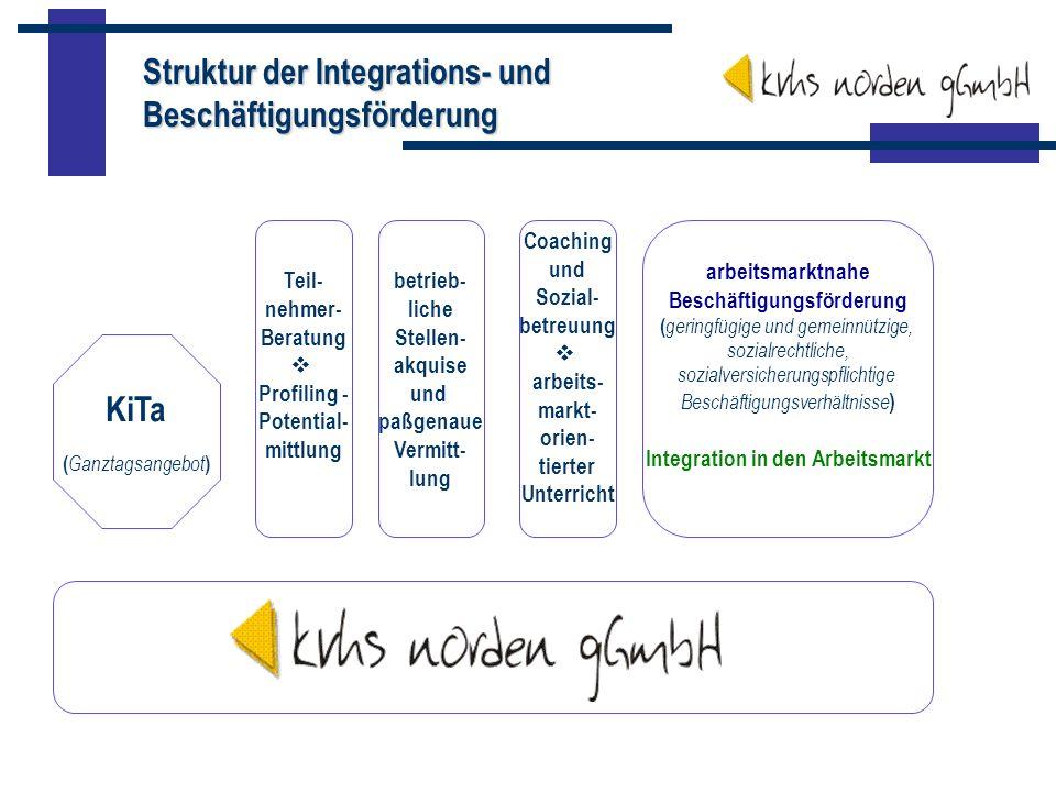 Beschäftigungsförderung Integration in den Arbeitsmarkt