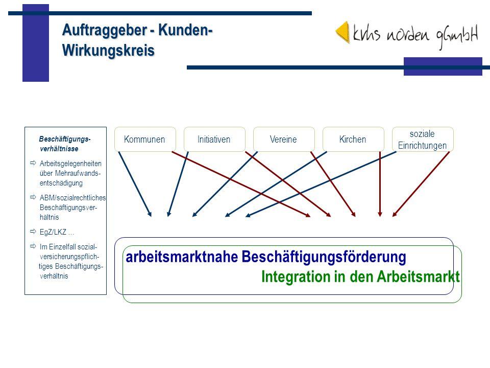 Auftraggeber - Kunden- Wirkungskreis