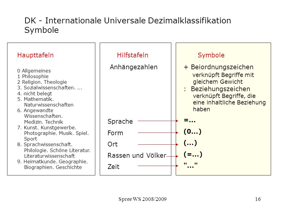 DK - Internationale Universale Dezimalklassifikation Symbole