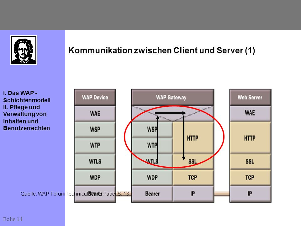 Kommunikation zwischen Client und Server (1)