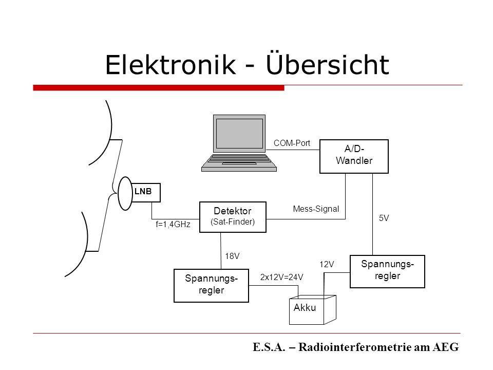 Elektronik - Übersicht