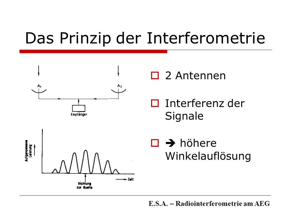Das Prinzip der Interferometrie