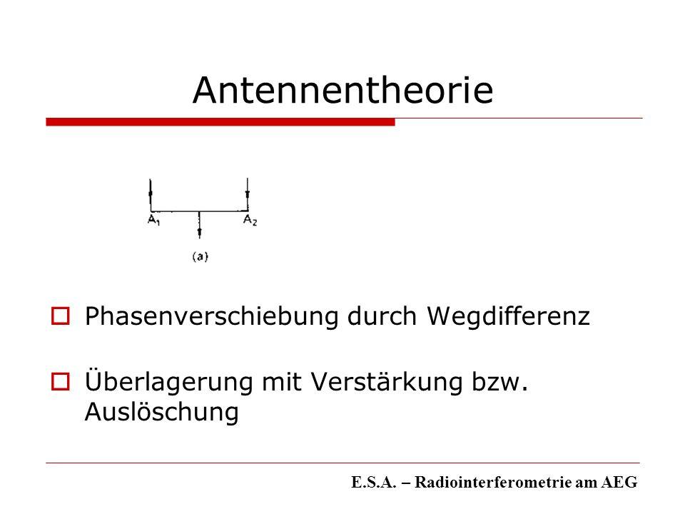 Antennentheorie Phasenverschiebung durch Wegdifferenz