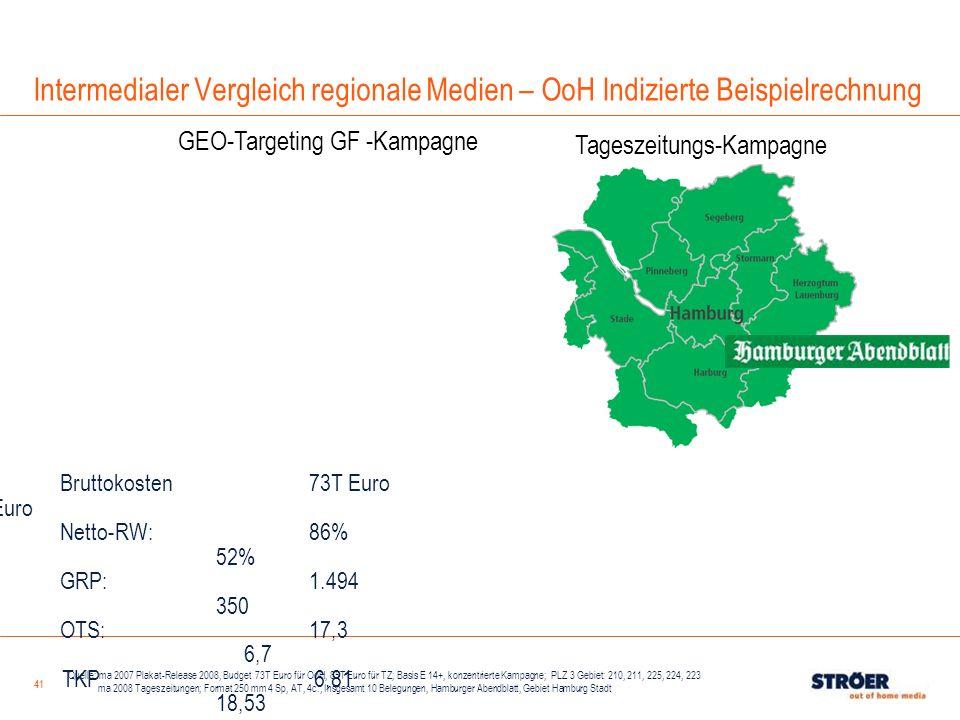 Intermedialer Vergleich regionale Medien – OoH Indizierte Beispielrechnung