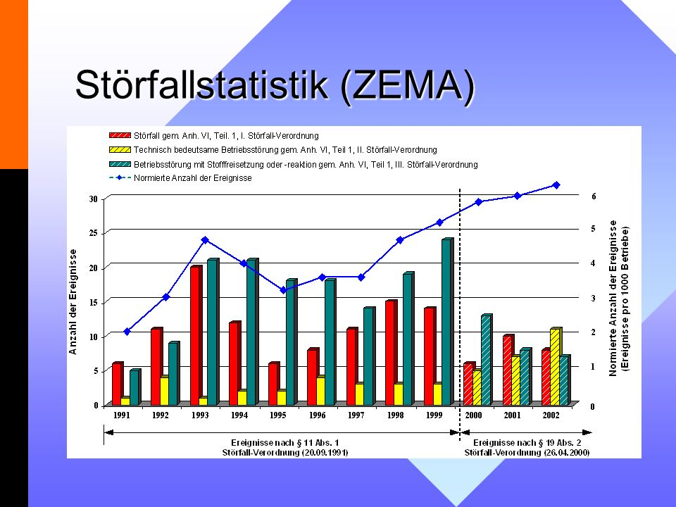 Störfallstatistik (ZEMA)
