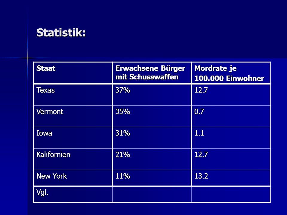 Statistik: Staat Erwachsene Bürger mit Schusswaffen Mordrate je