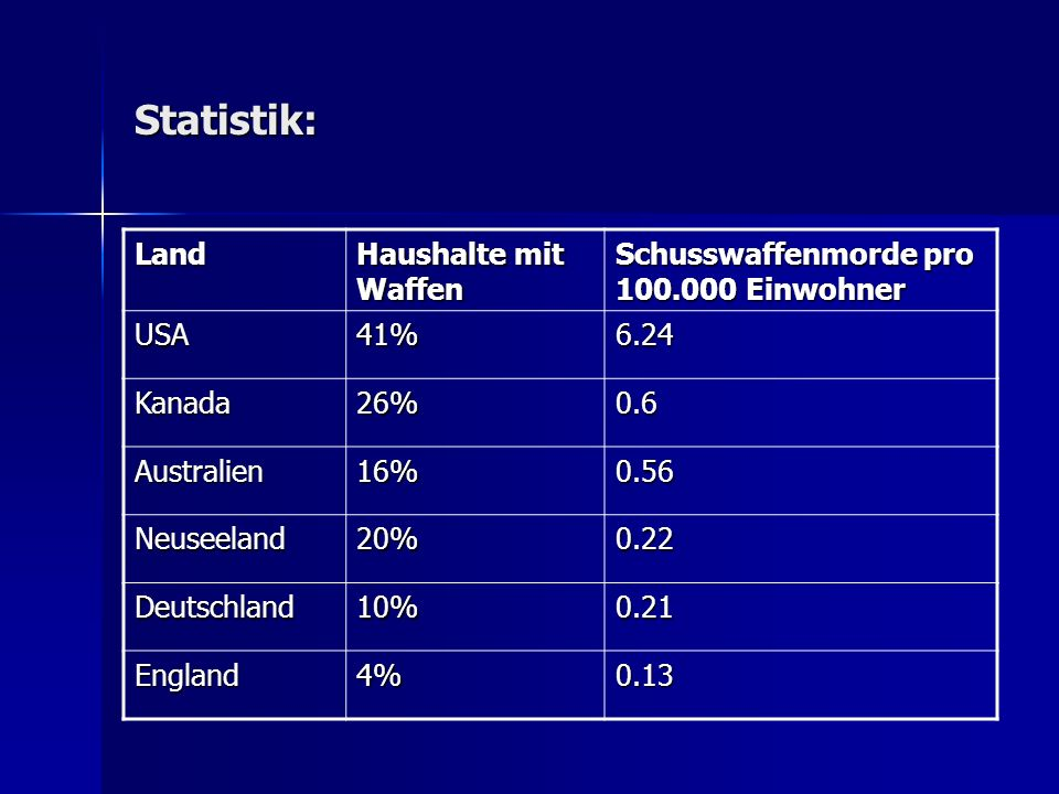 Statistik: Land Haushalte mit Waffen