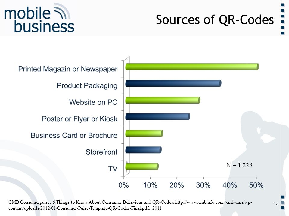 Sources of QR-CodesN = 1.228.