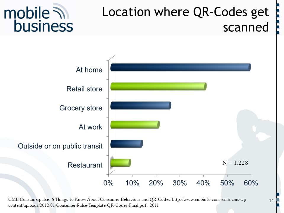 Location where QR-Codes get scanned
