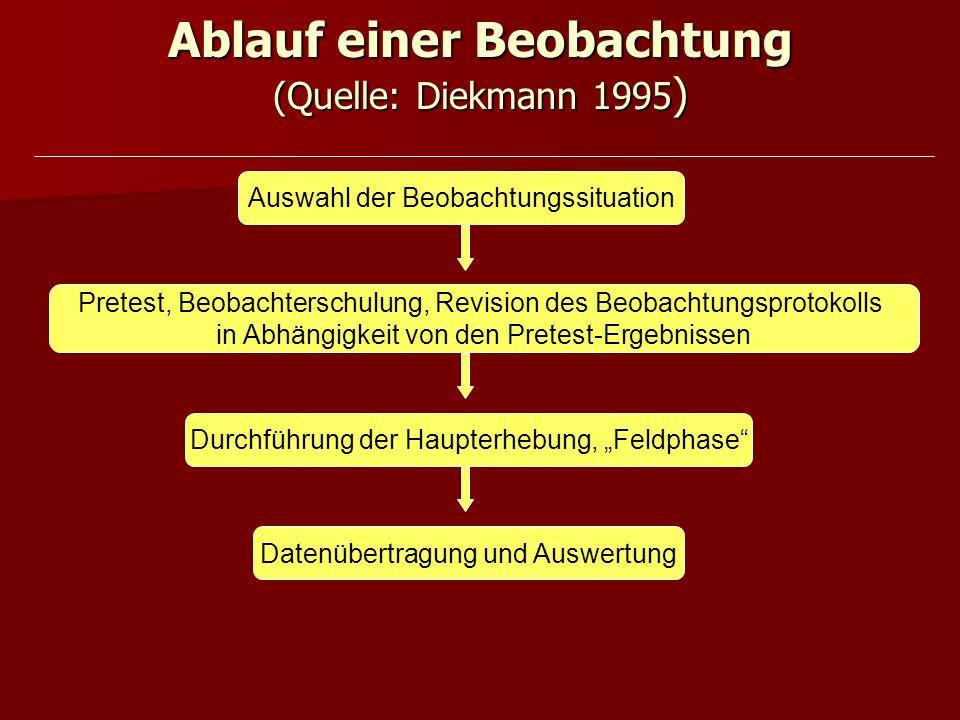 Ablauf einer Beobachtung (Quelle: Diekmann 1995)