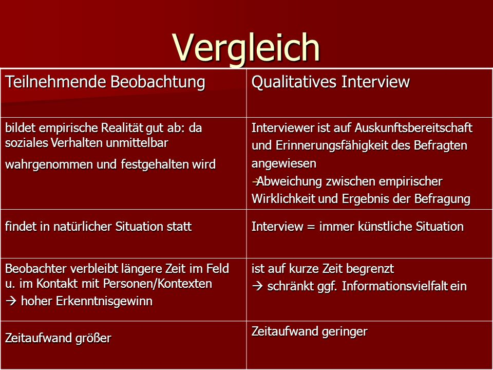 Vergleich Teilnehmende Beobachtung Qualitatives Interview