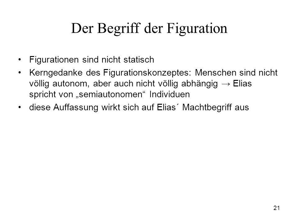 Der Begriff der Figuration
