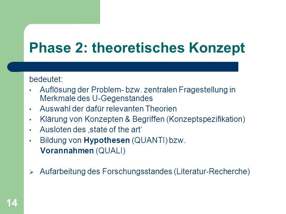 Phase 2: theoretisches Konzept