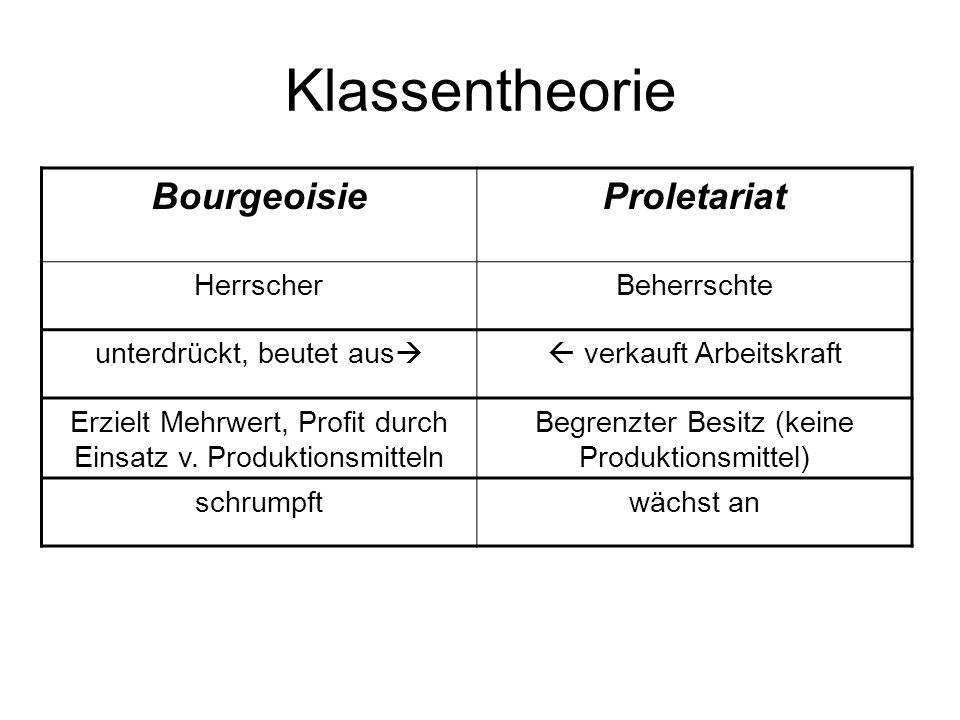 Klassentheorie Bourgeoisie Proletariat Herrscher Beherrschte