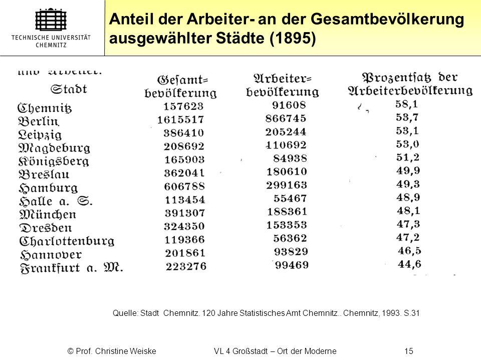© Prof. Christine Weiske VL 4 Großstadt – Ort der Moderne 15