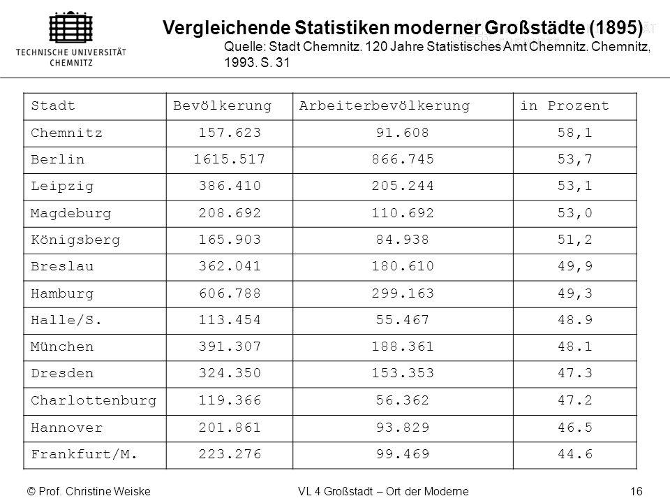 © Prof. Christine Weiske VL 4 Großstadt – Ort der Moderne 16