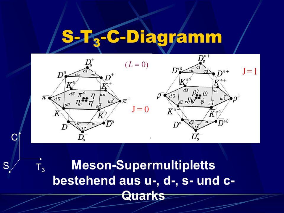 Meson-Supermultipletts bestehend aus u-, d-, s- und c-Quarks