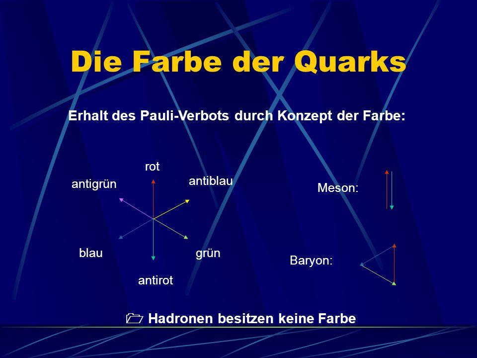 Die Farbe der Quarks Erhalt des Pauli-Verbots durch Konzept der Farbe: