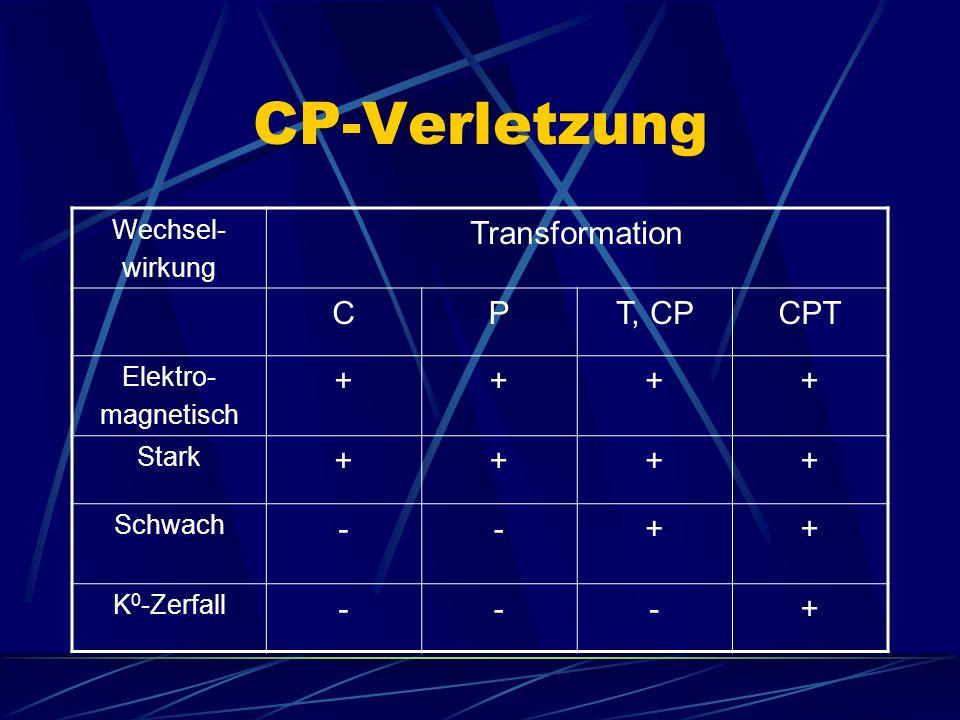 CP-Verletzung Transformation C P T, CP CPT + - Wechsel- wirkung