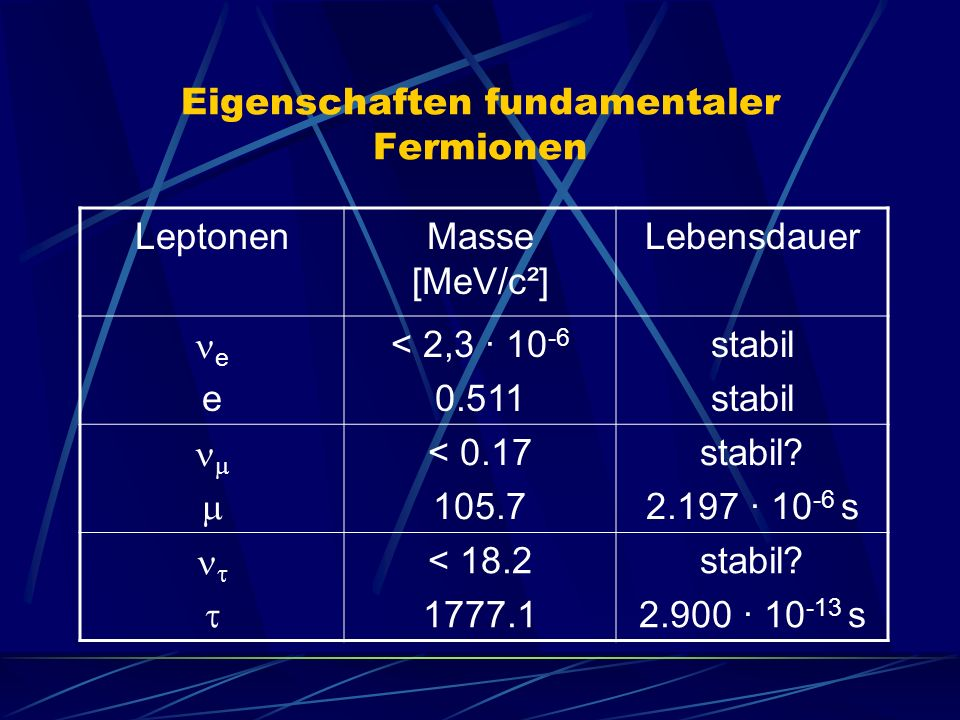 Eigenschaften fundamentaler Fermionen