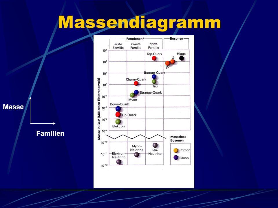 Massendiagramm Masse Familien