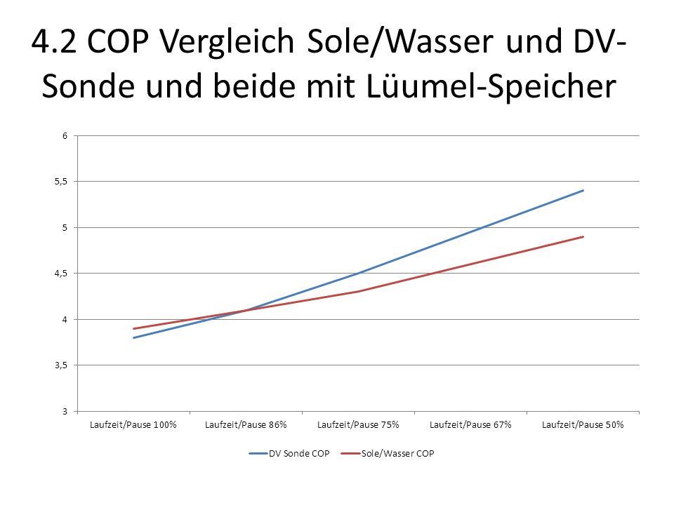 4.2 COP Vergleich Sole/Wasser und DV-Sonde und beide mit Lüumel-Speicher