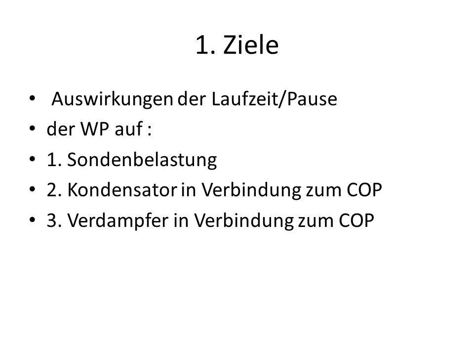 1. Ziele Auswirkungen der Laufzeit/Pause der WP auf :