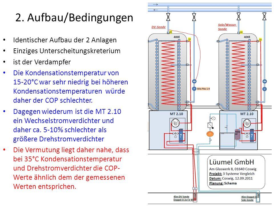 2. Aufbau/Bedingungen Identischer Aufbau der 2 Anlagen