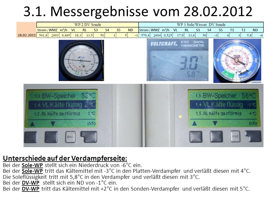 3.1. Messergebnisse vom 28.02.2012Unterschiede auf der Verdampferseite: Bei der Sole-WP stellt sich ein Niederdruck von -6°C ein.