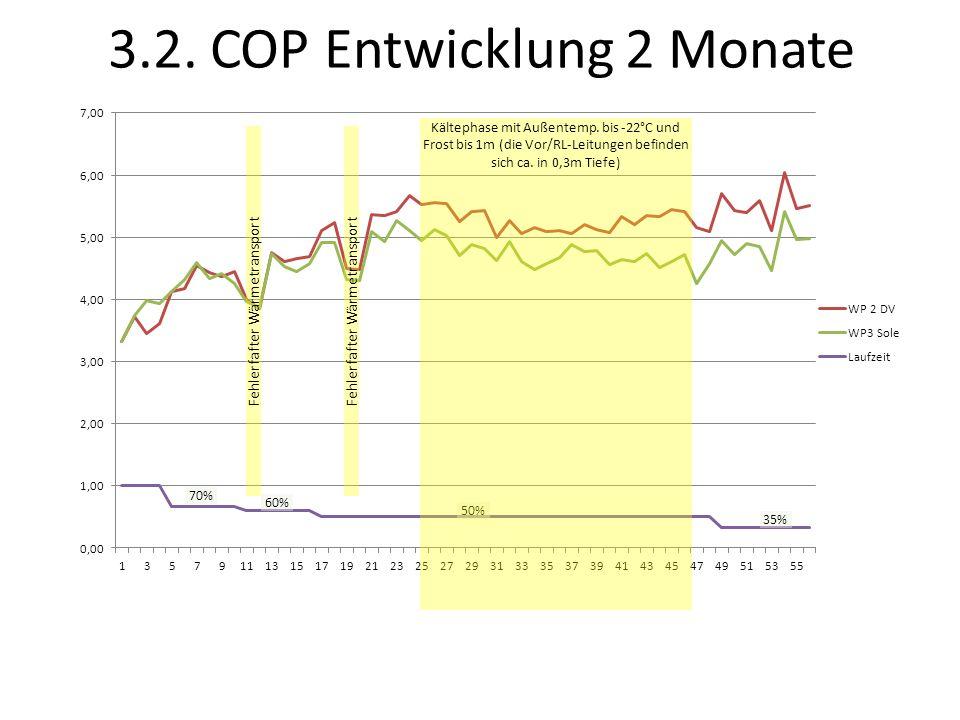 3.2. COP Entwicklung 2 Monate
