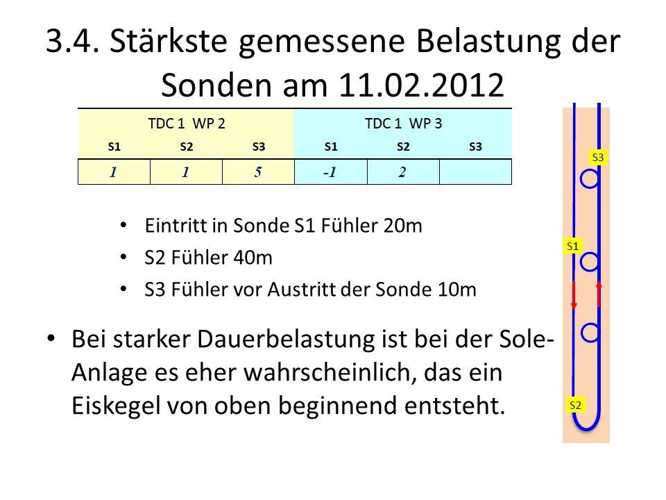 3.4. Stärkste gemessene Belastung der Sonden am 11.02.2012