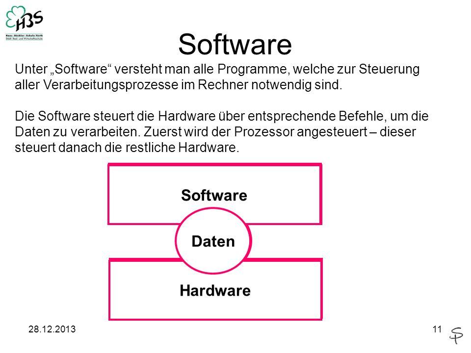 Software Software Software Software Daten Daten Daten Hardware