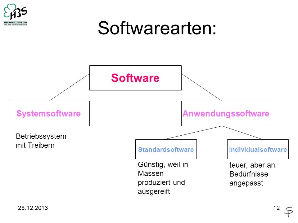 Softwarearten: Software Systemsoftware Anwendungssoftware