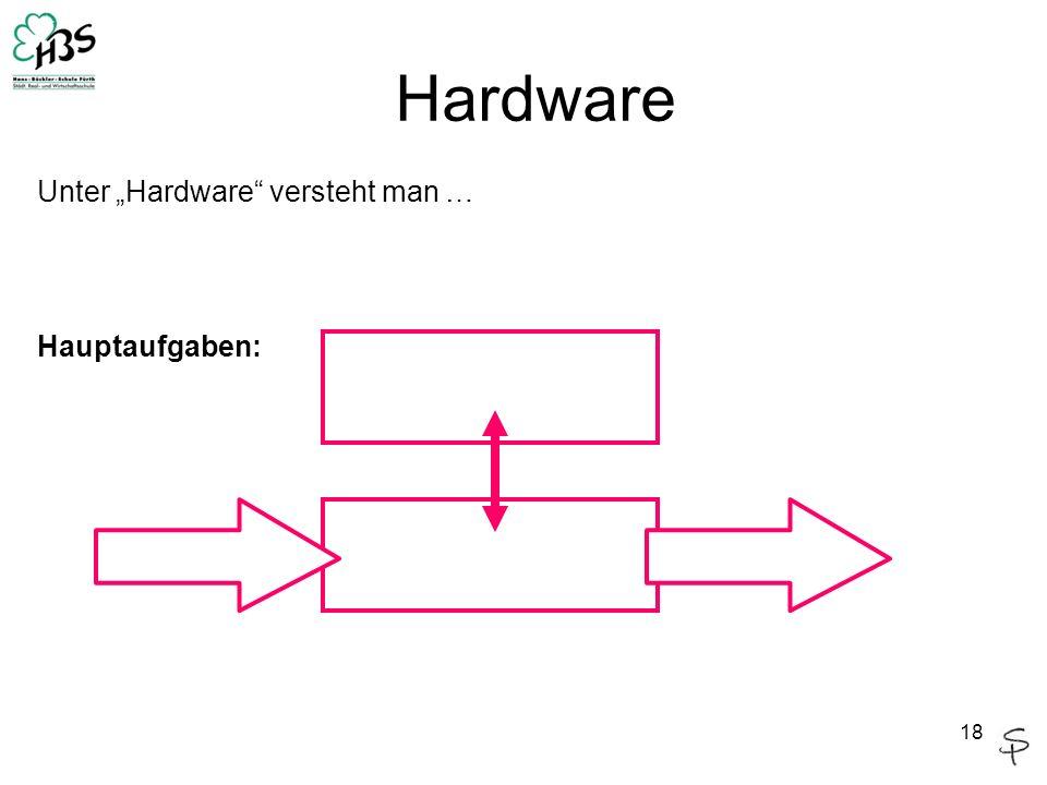 """Hardware Unter """"Hardware versteht man … Hauptaufgaben:"""