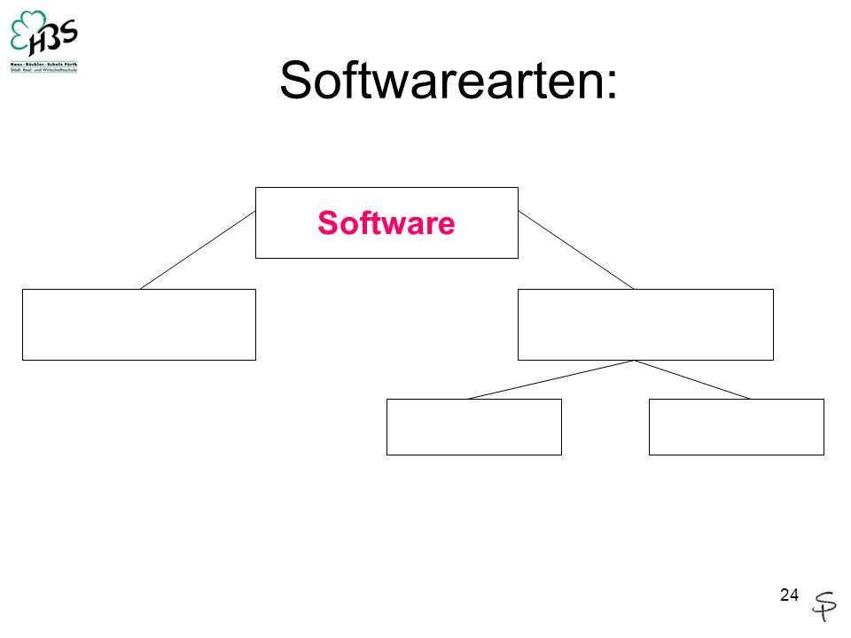 Softwarearten: Software