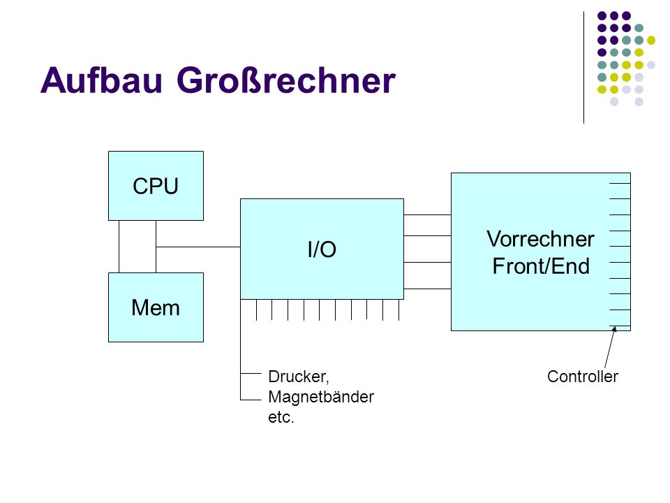 Aufbau Großrechner CPU Vorrechner Front/End I/O Mem