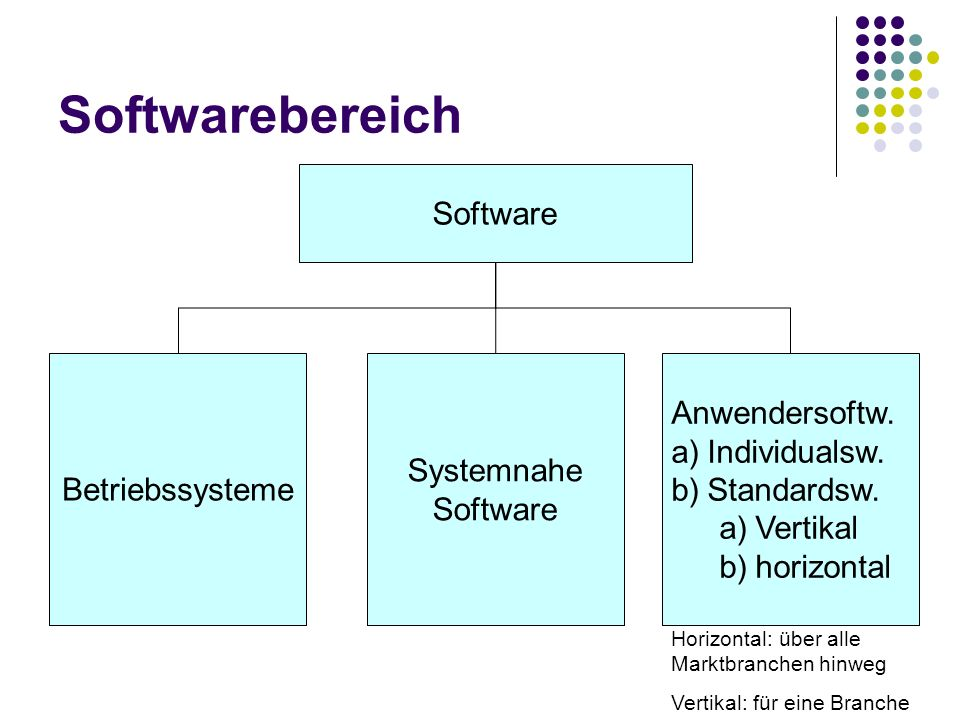 Softwarebereich Software Betriebssysteme Systemnahe Software