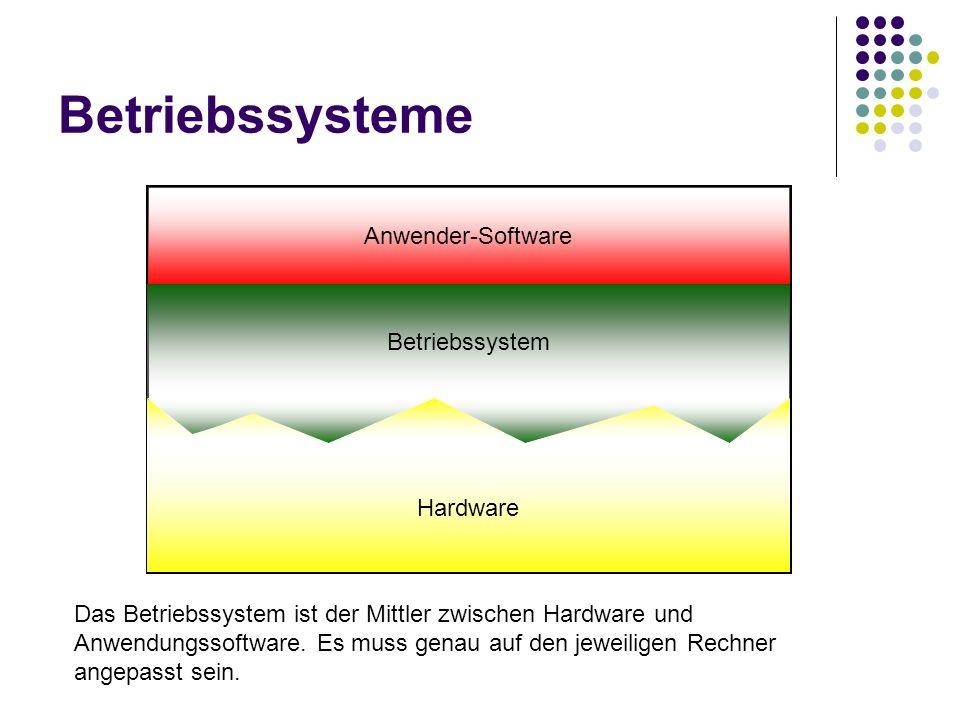 Betriebssysteme Anwender-Software Betriebssystem Hardware