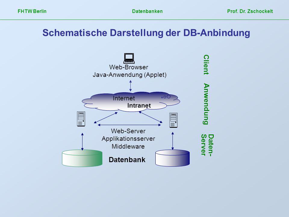 Schematische Darstellung der DB-Anbindung
