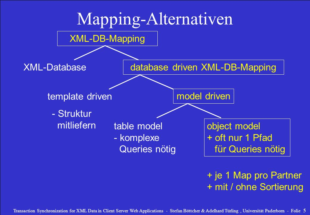 Mapping-Alternativen