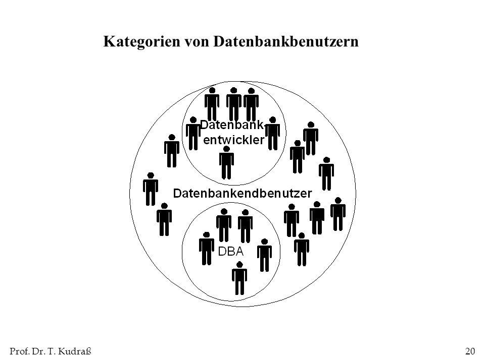 Kategorien von Datenbankbenutzern